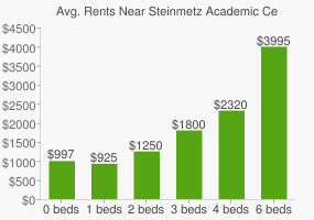 Graph of average rent prices for Steinmetz Academic Centre High School
