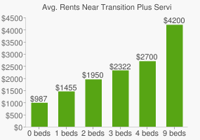 Graph of average rent prices for Transition Plus Services High School
