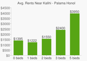 Graph of average rent prices for Kalihi - Palama Honolulu