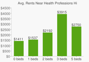 Graph of average rent prices for Health Professions High School