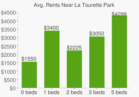 Graph of average rent prices for La Tourette Park