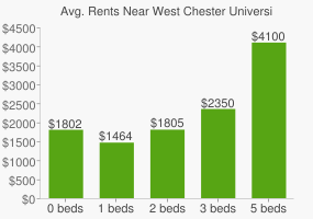 Graph of average rent prices for West Chester University of Pennsylvania