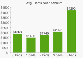 Graph of average rent prices for Ashburn