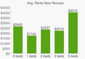 Graph of average rent prices for McLean
