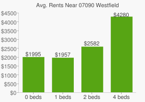 Graph of average rent prices for 07090 Westfield