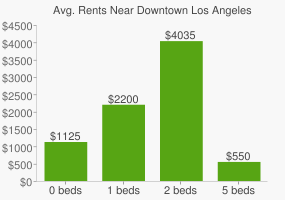 Graph of average rent prices for Downtown Los Angeles