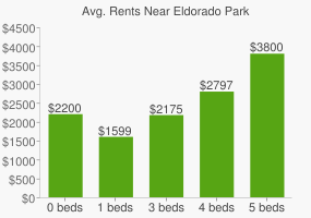 Graph of average rent prices for Eldorado Park