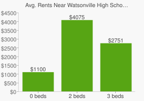 Graph of average rent prices for Watsonville High School