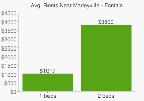 Graph of average rent prices for Marleyville - Fontainbleau New Orleans