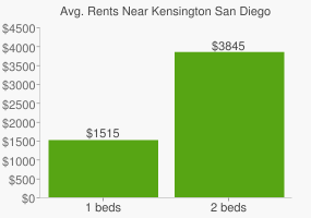 Graph of average rent prices for Kensington San Diego