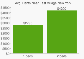 Graph of average rent prices for East Village New York