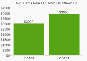 Graph of average rent prices for Old Town Chinatown Portland
