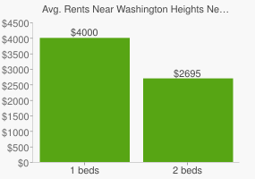 Graph of average rent prices for Washington Heights New York