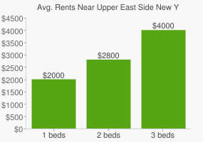 Graph of average rent prices for Upper East Side New York