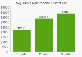 Graph of average rent prices for Mission District San Francisco