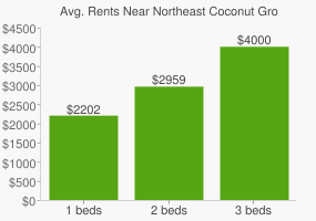 Graph of average rent prices for Northeast Coconut Grove Miami