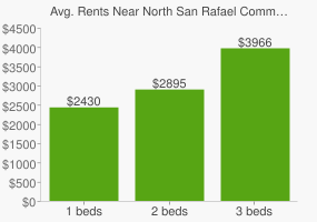 Graph of average rent prices for North San Rafael Commercial Center San Rafael