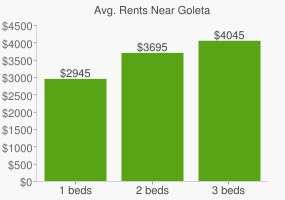 Graph of average rent prices for Goleta