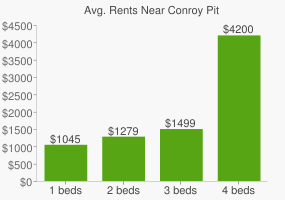 Graph of average rent prices for Conroy Pit
