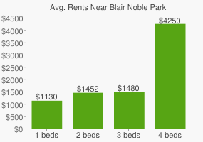 Graph of average rent prices for Blair Noble Park