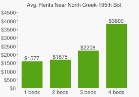 Graph of average rent prices for North Creek-195th Bothell