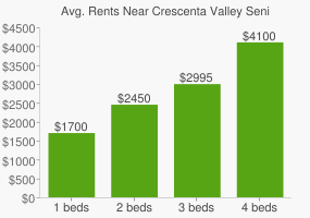 Graph of average rent prices for Crescenta Valley Senior High School