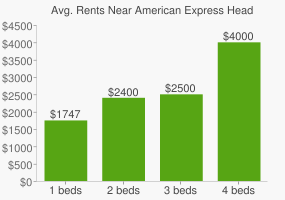 Graph of average rent prices for American Express Headquarters