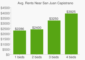 Graph of average rent prices for San Juan Capistrano