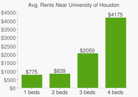Graph of average rent prices for University of Houston
