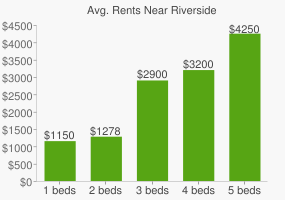 Graph of average rent prices for Riverside