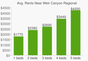 Graph of average rent prices for Weir Canyon Regional Park