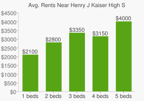 Graph of average rent prices for Henry J Kaiser High School