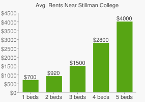Graph of average rent prices for Stillman College