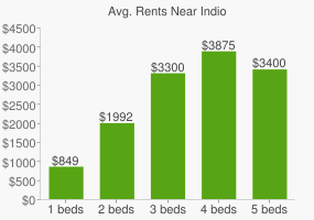 Graph of average rent prices for Indio