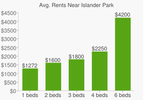 Graph of average rent prices for Islander Park