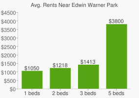 Graph of average rent prices for Edwin Warner Park