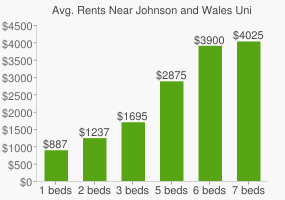 Graph of average rent prices for Johnson and Wales University
