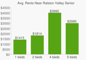 Graph of average rent prices for Ralston Valley Senior High School