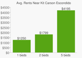 Graph of average rent prices for Kit Carson Escondido