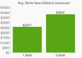 Graph of average rent prices for Kitsilano Vancouver