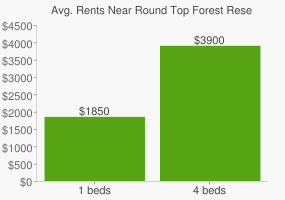 Graph of average rent prices for Round Top Forest Reserve