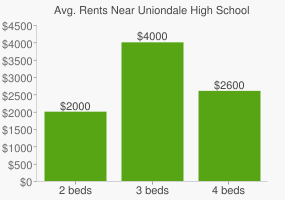 Graph of average rent prices for Uniondale High School