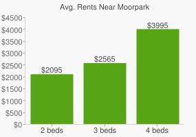 Graph of average rent prices for Moorpark