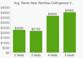 Graph of average rent prices for Renfrew-Collingwood Vancouver