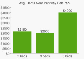 Graph of average rent prices for Parkway Belt Park