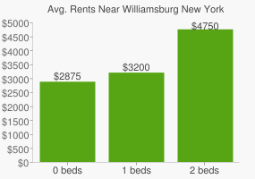 Graph of average rent prices for Williamsburg New York