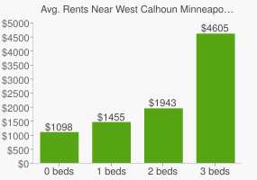 Graph of average rent prices for West Calhoun Minneapolis