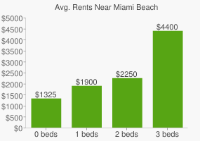 Graph of average rent prices for Miami Beach