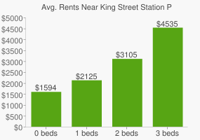 Graph of average rent prices for King Street Station Park