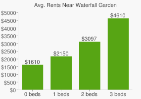 Graph of average rent prices for Waterfall Garden